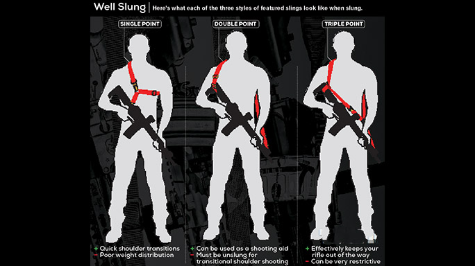 Types of Gun Slings, single point gun sling, two point gun sling, three point gun sling